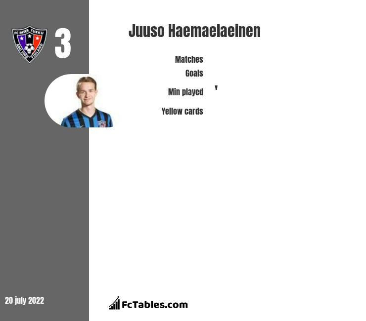 Juuso Haemaelaeinen infographic
