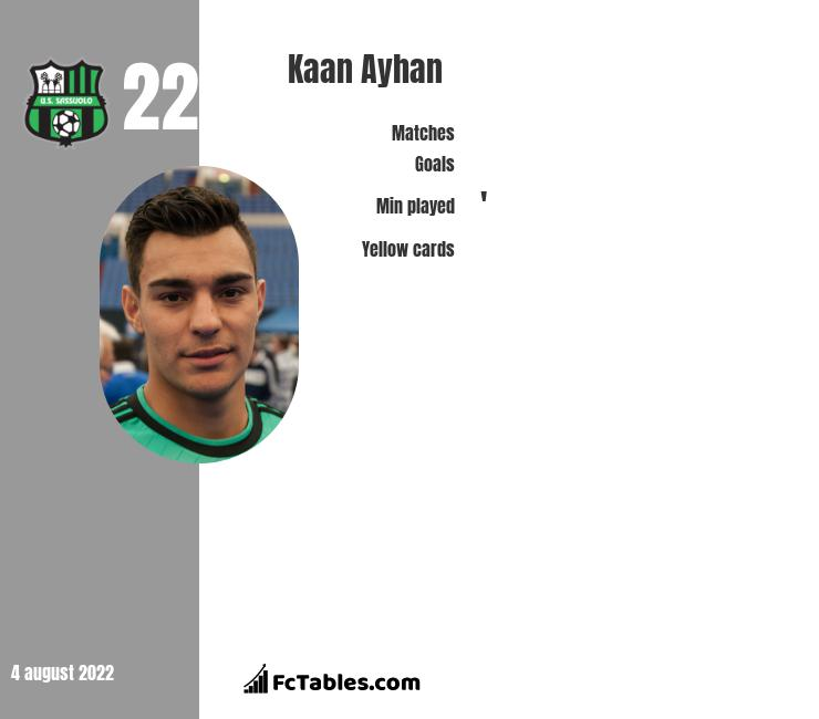 Kaan Ayhan infographic statistics for Fortuna Duesseldorf