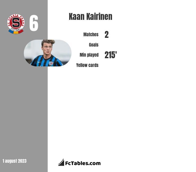 Kaan Kairinen infographic