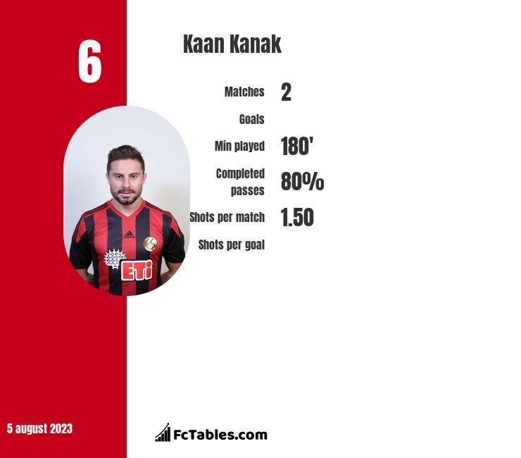 Kaan Kanak infographic