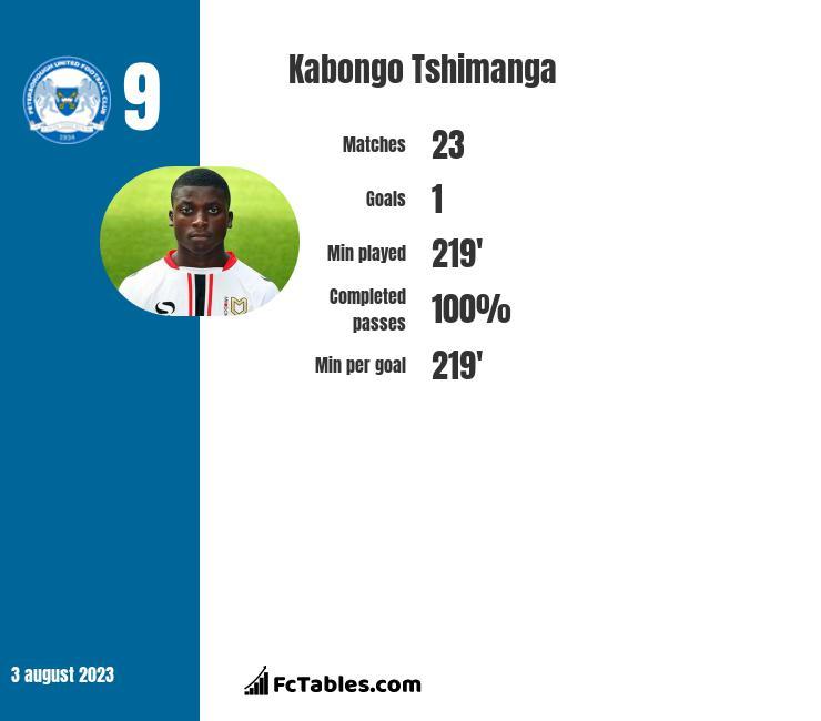 Kabongo Tshimanga infographic