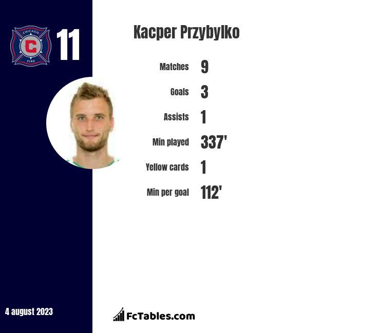 Kacper Przybylko infographic