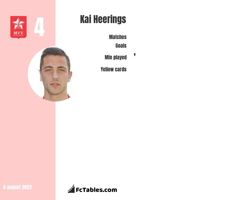 Kai Heerings infographic