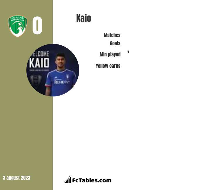 Kaio infographic