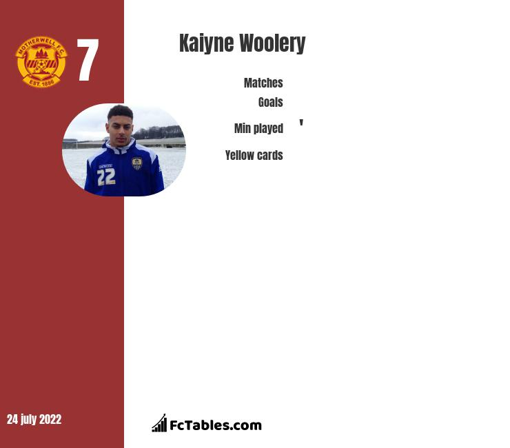 Kaiyne Woolery infographic statistics for Swindon Town