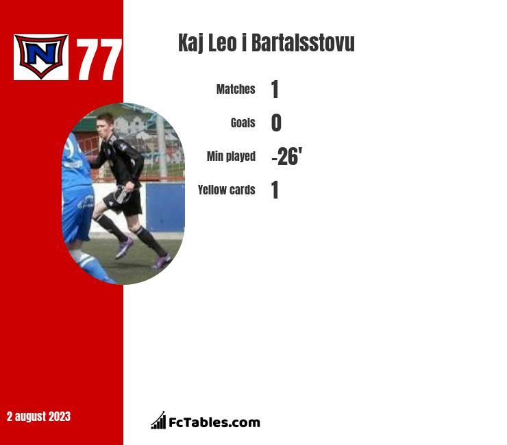 Kaj Leo i Bartalsstovu infographic