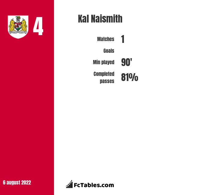 Kal Naismith infographic