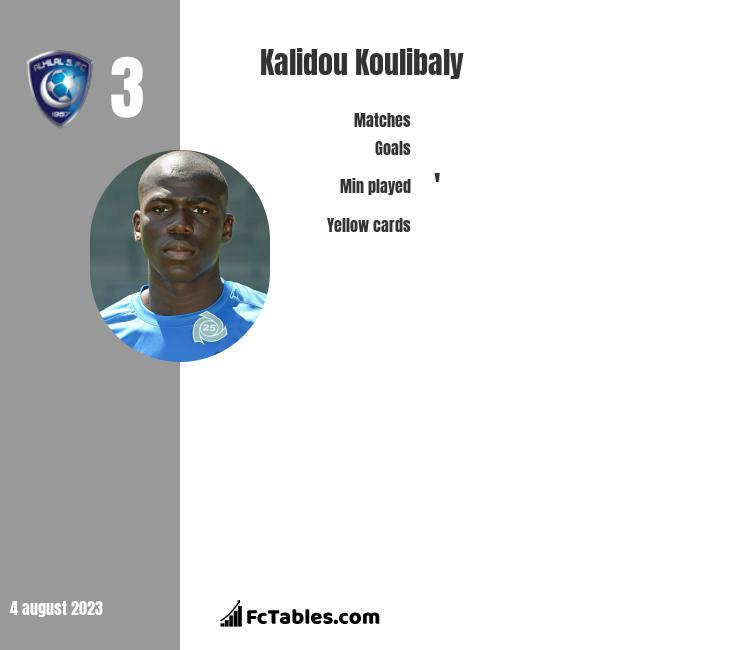 Kalidou Koulibaly infographic