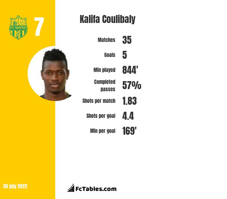 Kalifa Coulibaly infographic statistics for Nantes