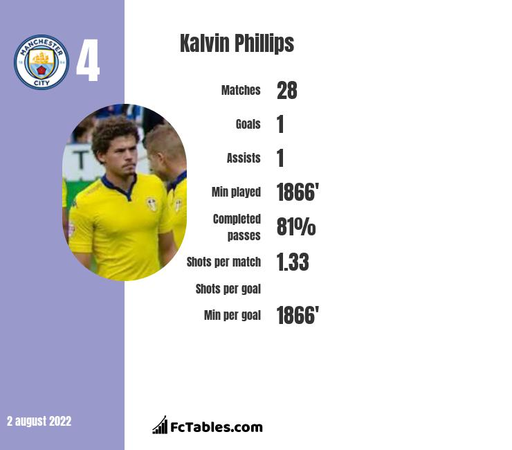 Kalvin Phillips infographic