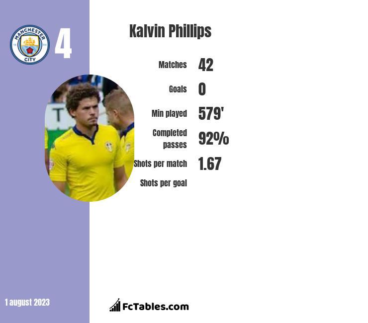 Kalvin Phillips infographic