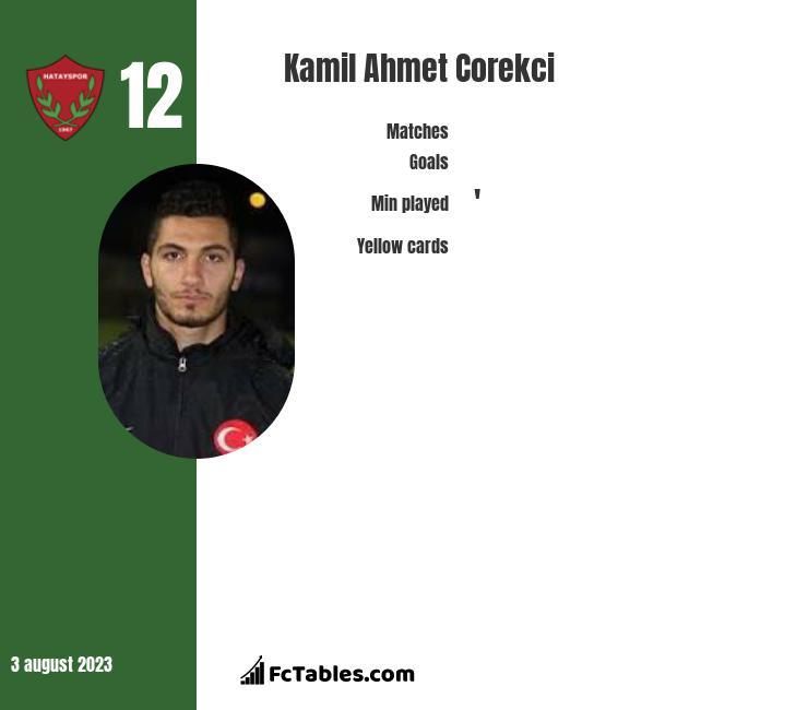 Kamil Ahmet Corekci infographic