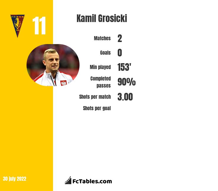 Kamil Grosicki infographic statistics for West Bromwich Albion