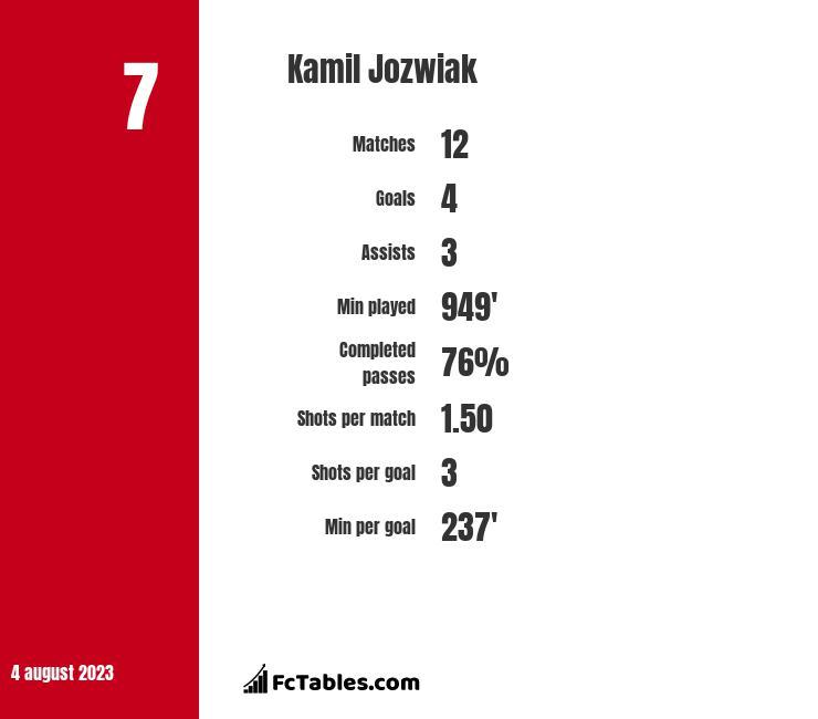 Kamil Jóźwiak infographic