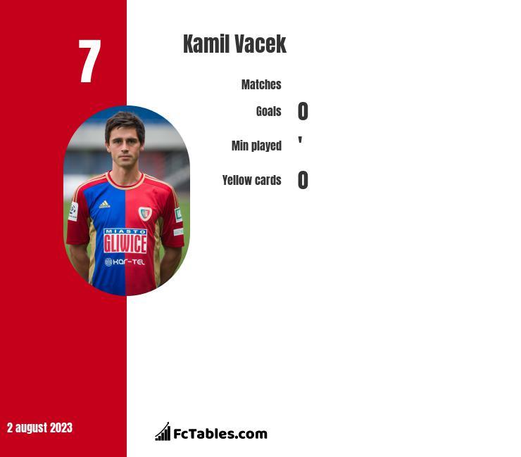 Kamil Vacek infographic