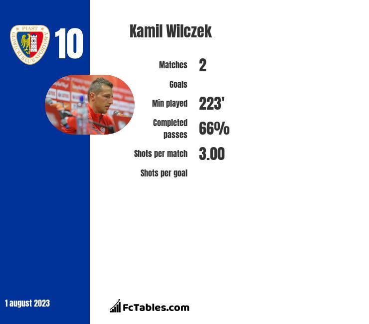 Kamil Wilczek infographic