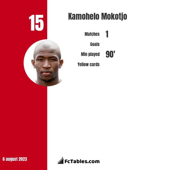 Kamohelo Mokotjo infographic