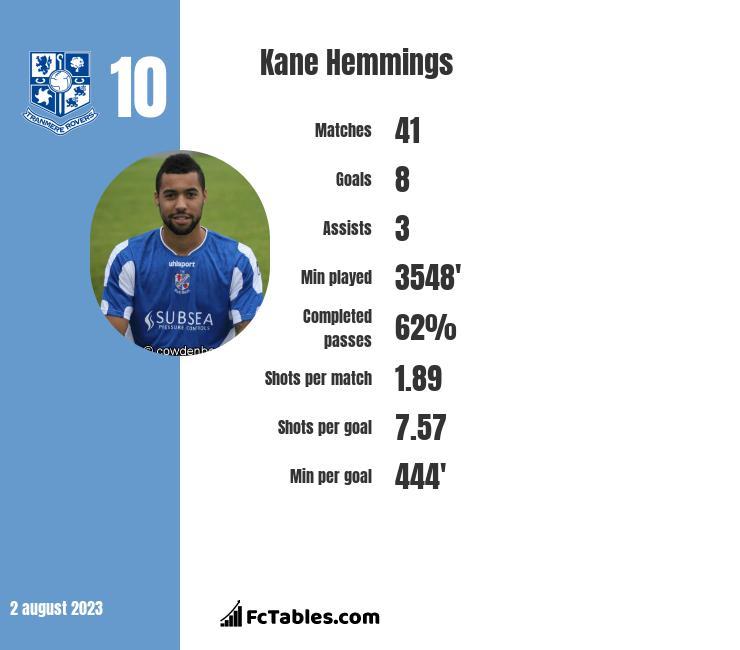 Kane Hemmings infographic