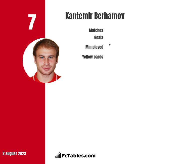 Kantemir Berhamov infographic