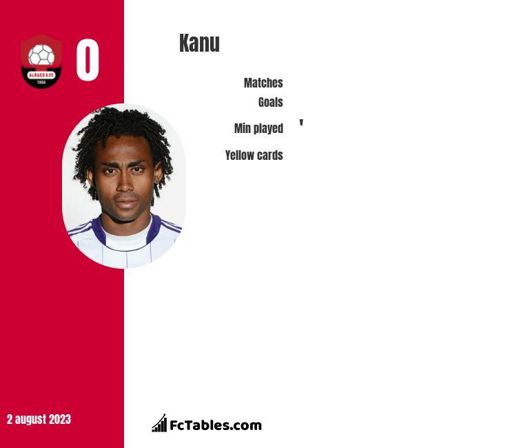 Kanu infographic