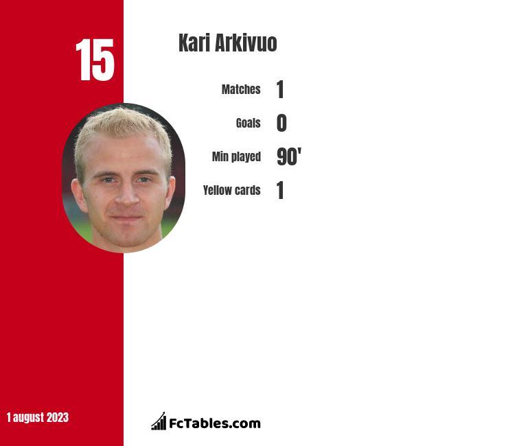 Kari Arkivuo infographic