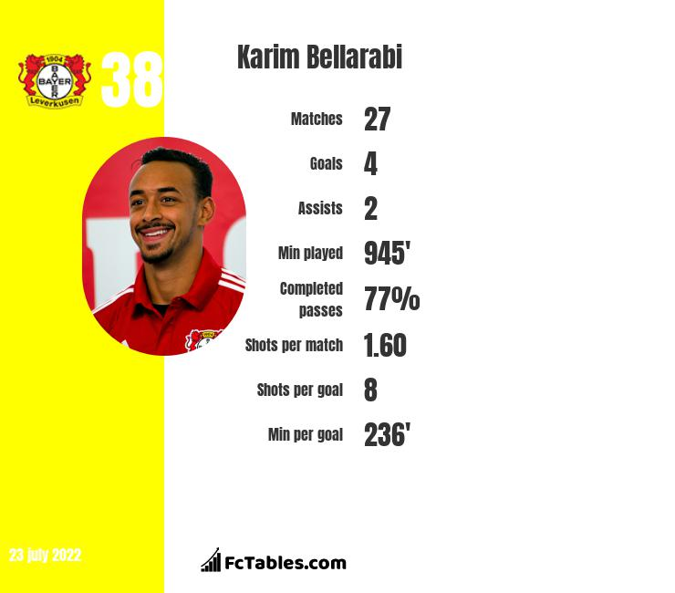 Karim Bellarabi infographic statistics for Bayer Leverkusen