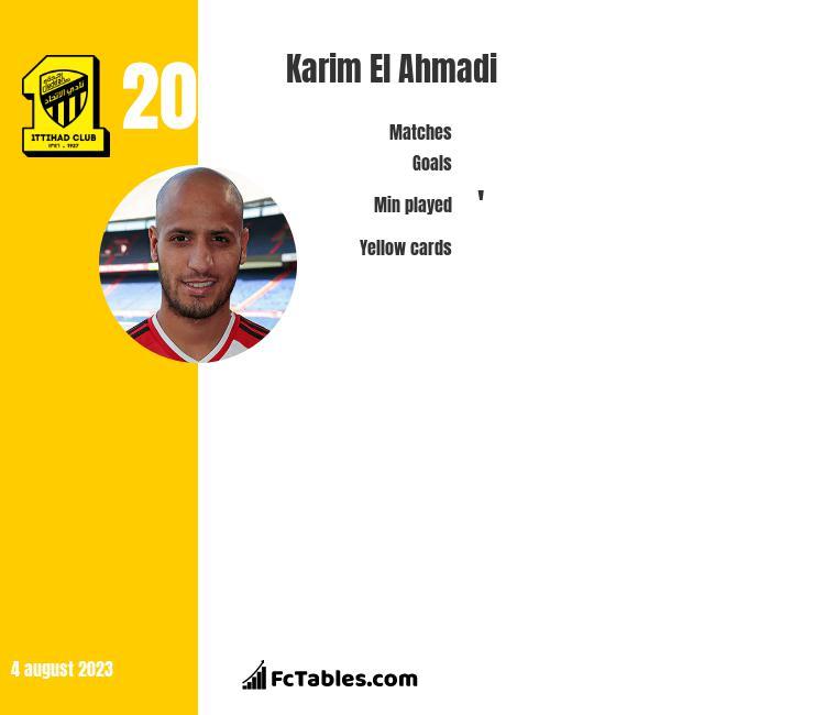 Karim El Ahmadi infographic