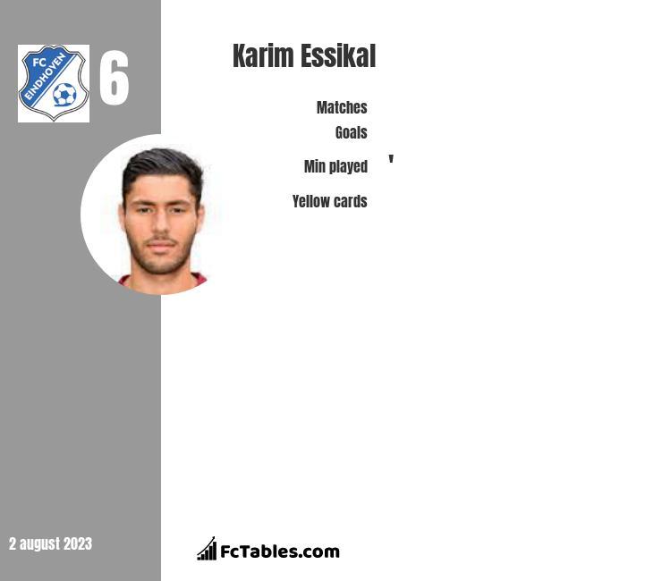 Karim Essikal infographic