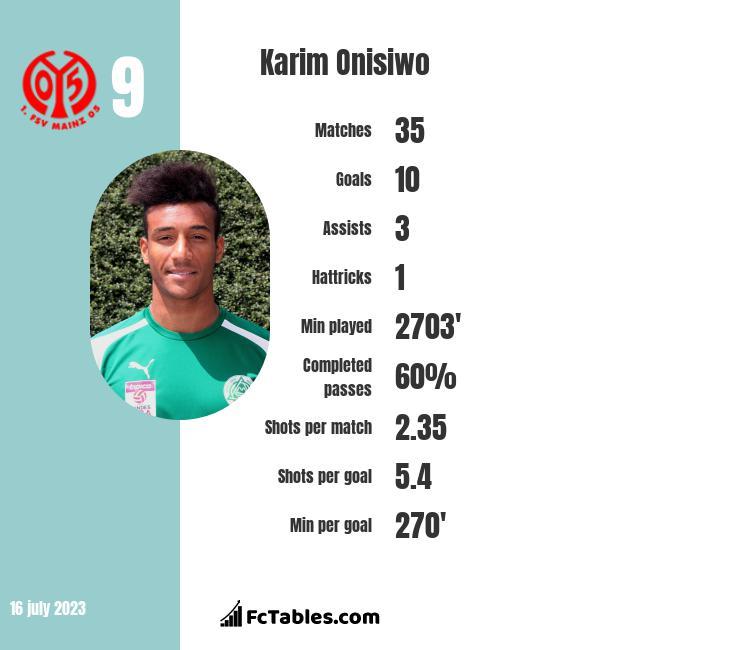 Karim Onisiwo infographic