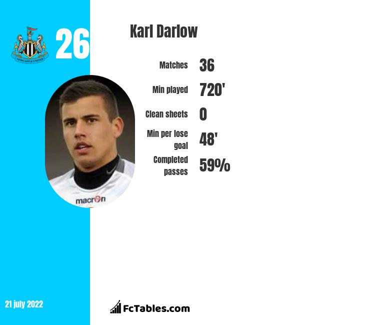 Karl Darlow infographic statistics for Newcastle United