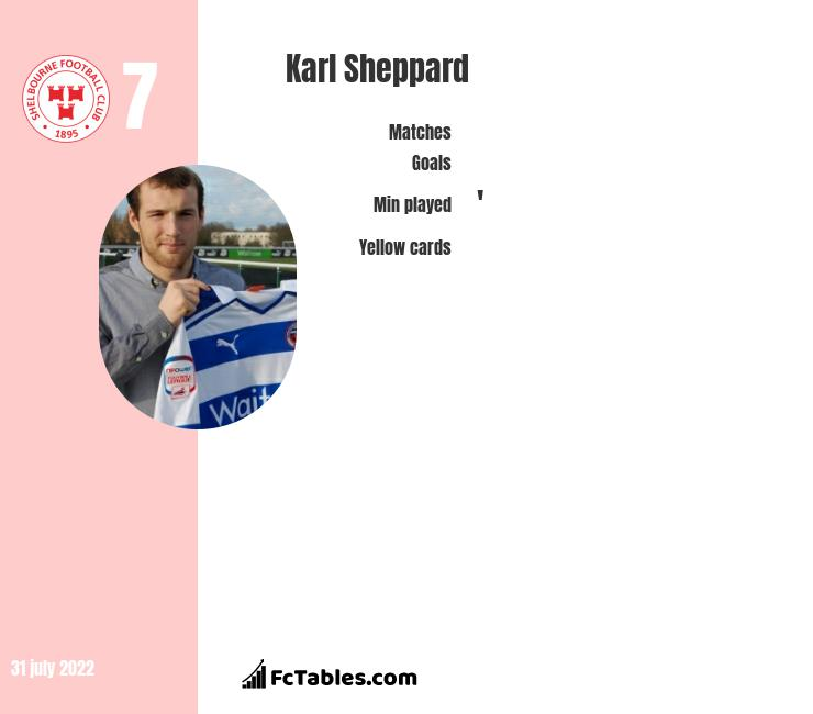 Karl Sheppard infographic statistics for Cork City