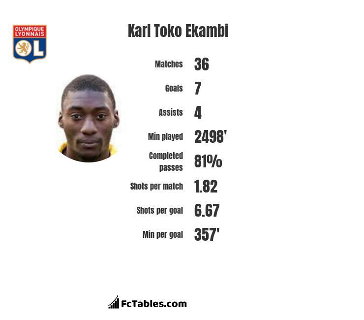 Karl Toko Ekambi infographic