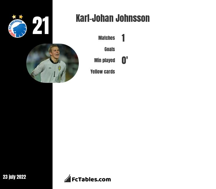 Karl-Johan Johnsson infographic