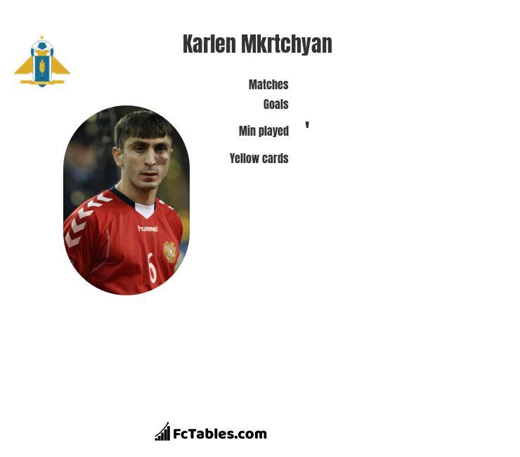 Karlen Mkrtchyan infographic