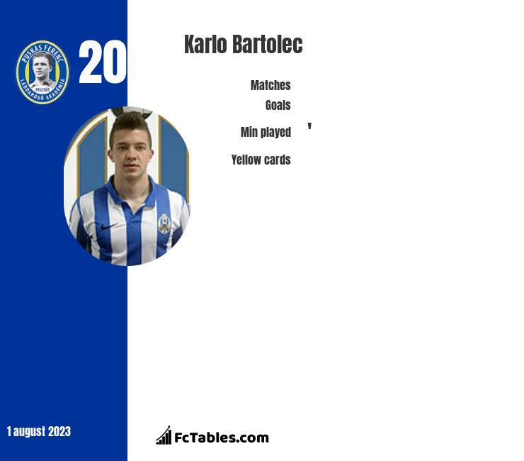 Karlo Bartolec infographic
