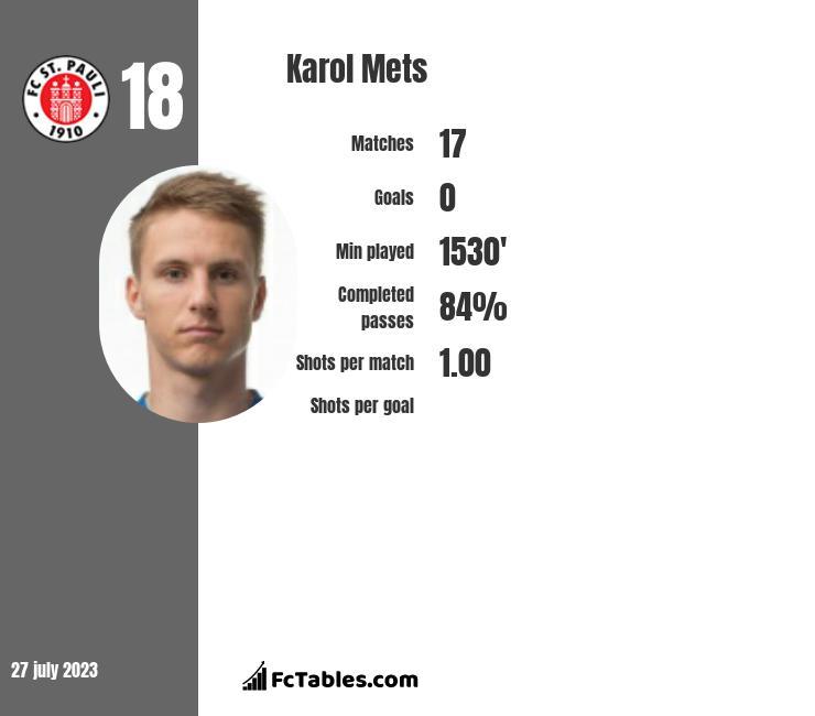 Karol Mets infographic
