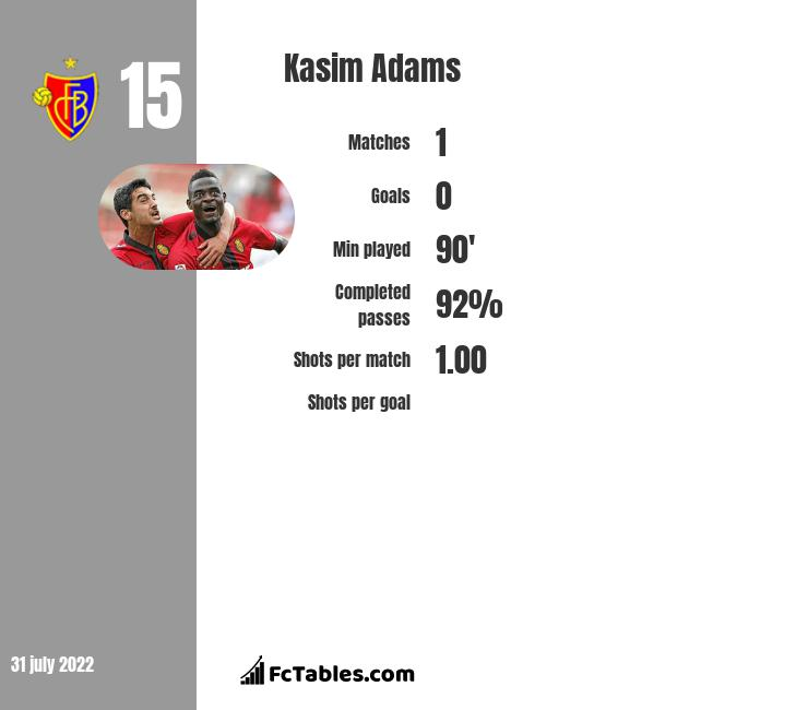 Kasim Adams infographic statistics for Fortuna Duesseldorf