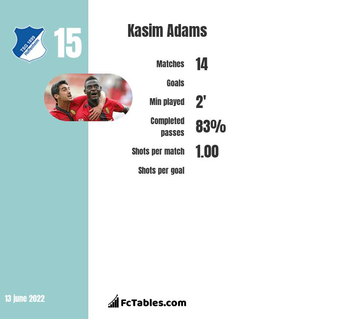 Kasim Adams infographic