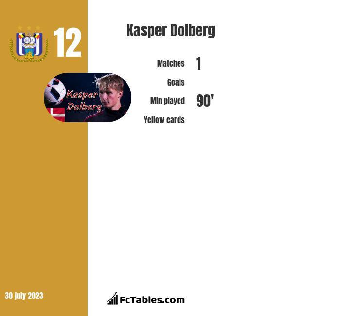 Kasper Dolberg infographic