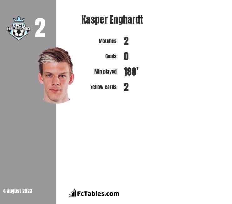 Kasper Enghardt infographic