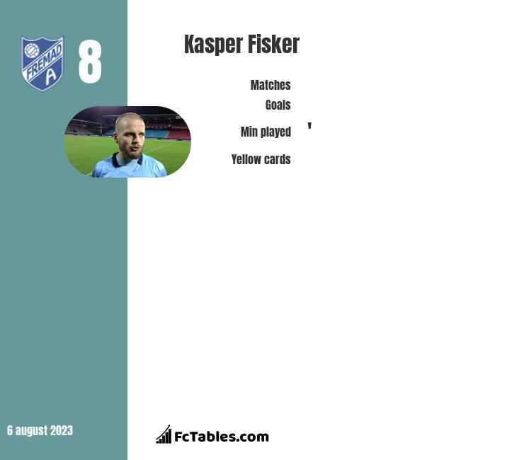 Kasper Fisker infographic