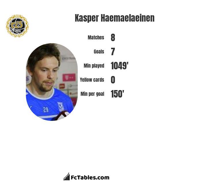 Kasper Haemaelaeinen infographic