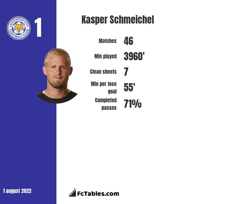 Kasper Schmeichel infographic statistics for Leicester City