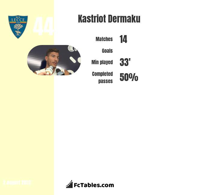 Kastriot Dermaku infographic