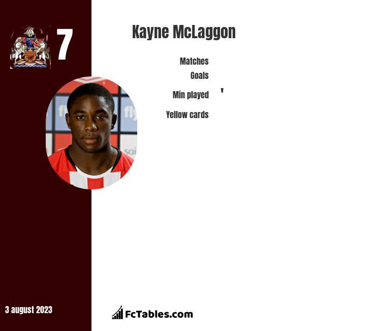 Kayne McLaggon infographic