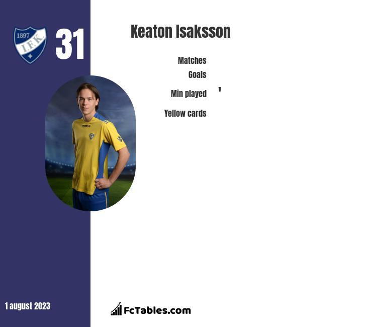 Keaton Isaksson infographic