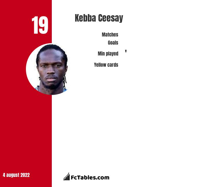 Kebba Ceesay infographic