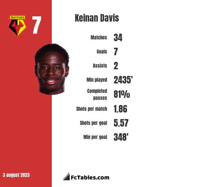 Keinan Davis infographic