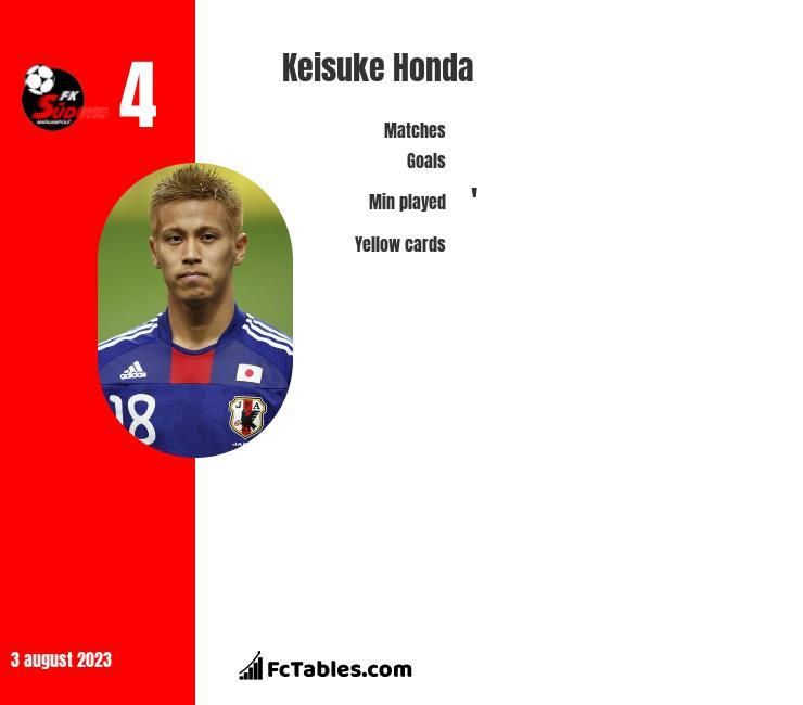 Keisuke Honda infographic