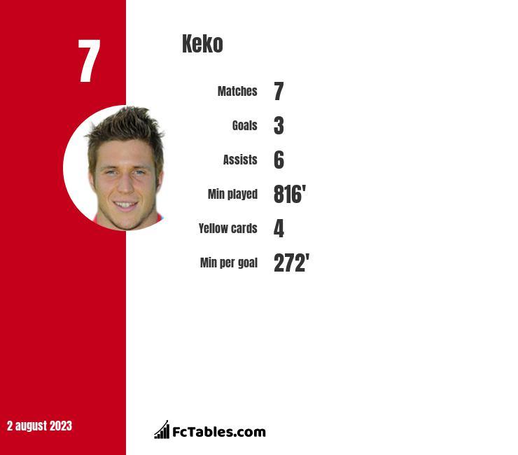 Keko infographic